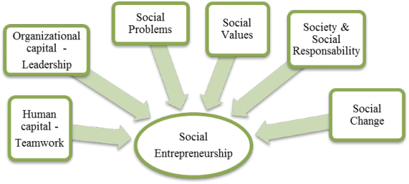The Emergence Of Social Entrepreneurship In Haiti