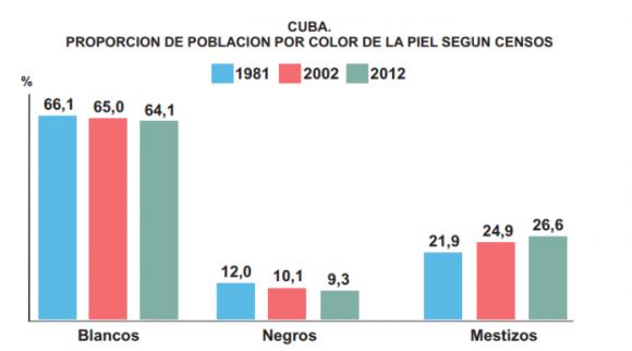 Perdurabilidad De Estereotipos Raciales En El Habla Popular Cubana