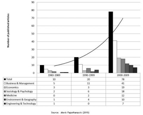 Figure 1. Publicações científicas sobre cruzeiro