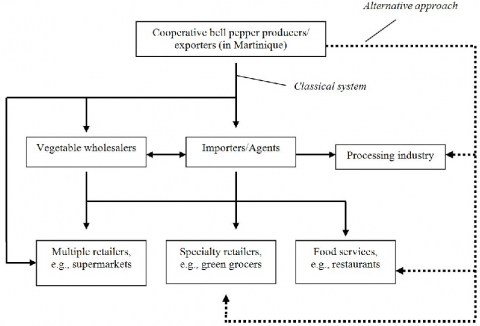 alternative marketing options Full-text paper (pdf): alternative marketing options for small-scale farmers in the wake of changing agri-food supply chains in south africa.