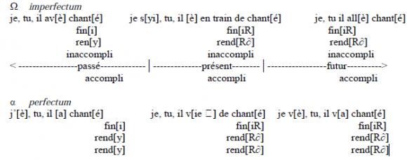 La Faute De Conjugaison Une Consequence De L Exercice De Traduction Ou Le Reflet De L Evolution Du Systeme Verbal