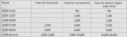 Table 1. Changing fines for unplanned births, 1980-1999 (unit : yuan)