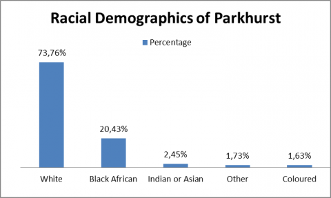 Graph 1: The population demographics of Parkhurst clearly show the societal stratification that is a result of historical exclusionist policies.