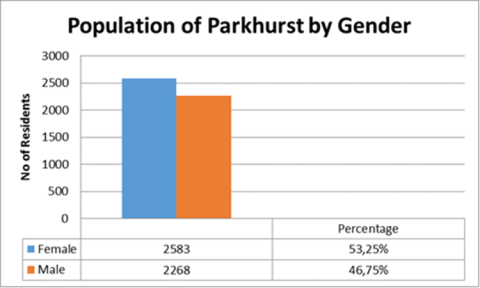 Graph : The gender ratio between the interviewees is consistent with the general population ratio of Parkhurst
