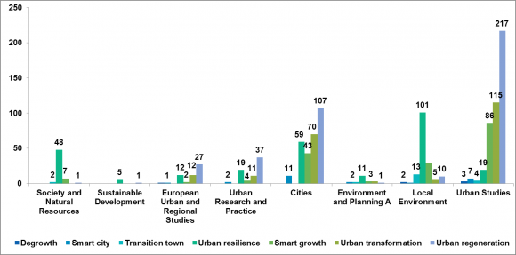Definitions and Redefinitions of Urban Sustainability: A