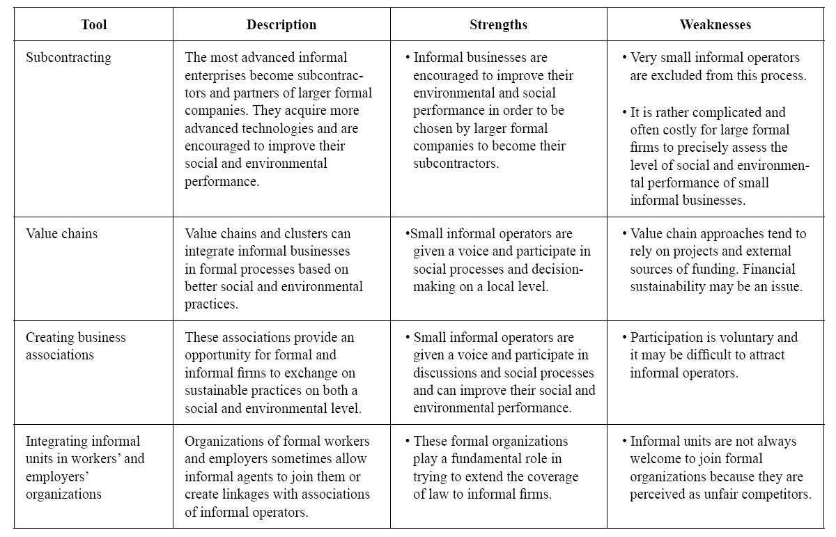 Towards Sustainable Enterprises Improving Social And Environmental