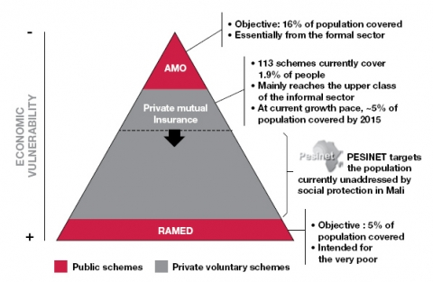 Figure 3. Overview of social protection in Mali