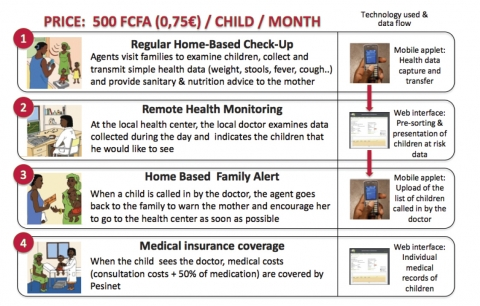 Figure 4. Pesinet's health service for children under 5