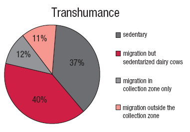 Figure 3: Transhumance, a phenomenon on the wane