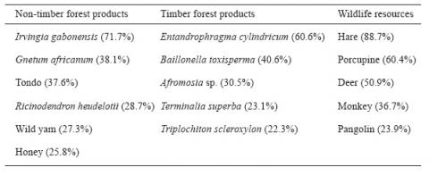 Table 2. Forest resources most widely used by the populations (n7 20)