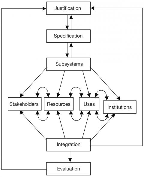 Figure 3 Ecosystemic forest management approach