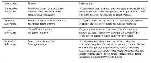 Table 3 Ecosystemic forest management subsystems