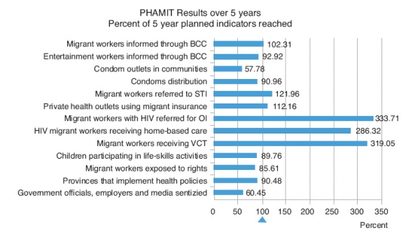 PHAMIT A Program On Hiv Aids Prevention Among Migrant Workers