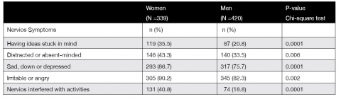 Table 4. Prevalence of psychological symptoms of nervios among men and women