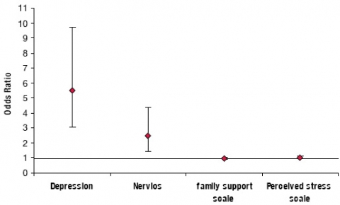 Figure 1. Adjusted ORs and 95% CI for psychosocial factors associated with injury in California farm workers