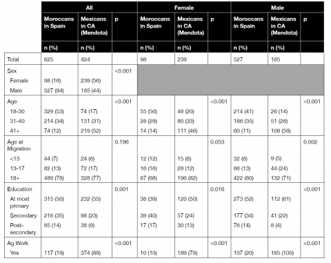 Table 1. Sociodemographic profile of Mexican-born and Moroccan-born samples, overall and by gender.