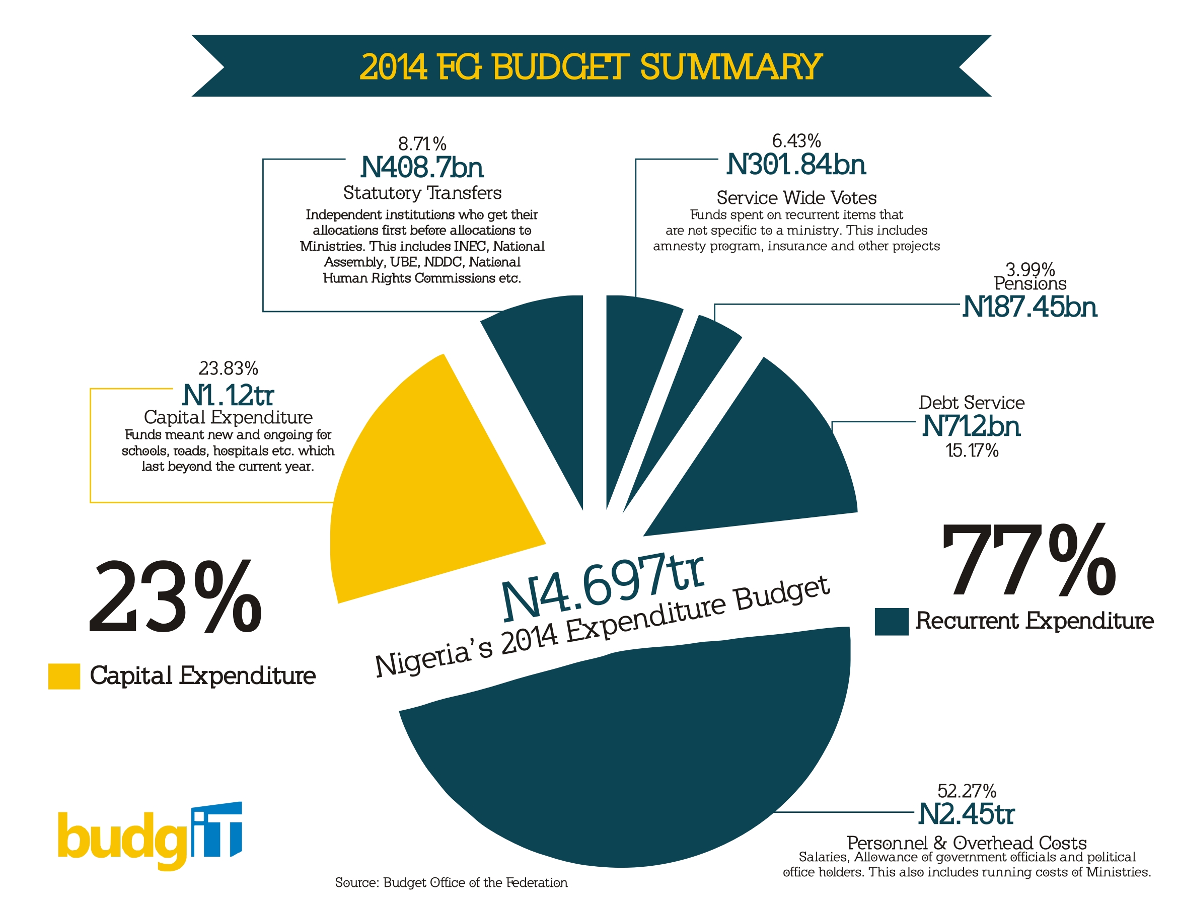 the nigerian budget using creative technology to intersect civic