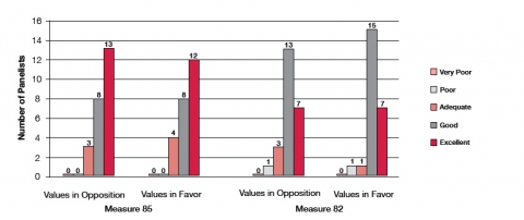 Figure 5. Panelists' assessment of CIR's performance in considering underlying values.