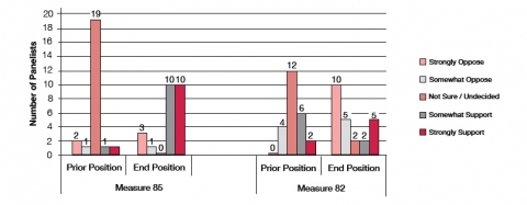 Figure 7. Panelists' self-report of position on measure before and after deliberation
