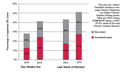 Figure 9. Awareness of the CIR among likely Oregon voters during the final weeks of the 2010 and 2012 general elections