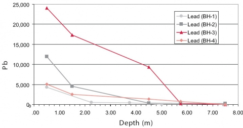 Figure 2. Concentration of Lead (in mg.kg-1) as a function of depth (in meter).