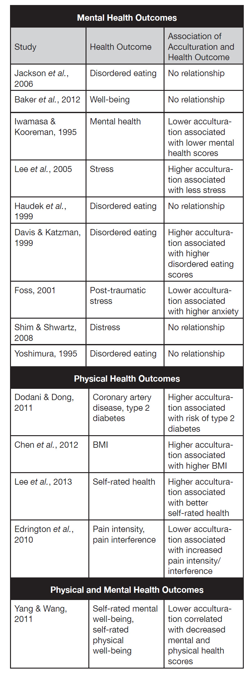 Evaluation of pain response in asians