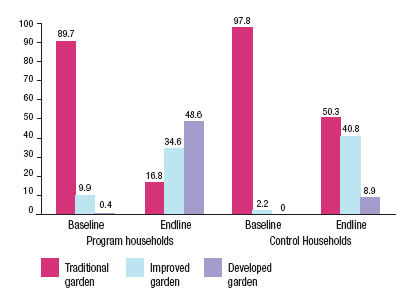 Figure 2. Changes in type of household gardens practiced by households in Cambodia between baseline and endline (2003-2007).