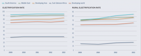 Figure 1. Rate of electrification in the developing world