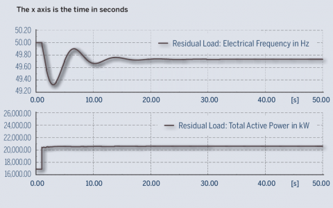 Figure 6. Frequency behaviour (top graph) after the sudden loss of 4 MW of PV generation on Mahé (the island's residual load is plotted below)