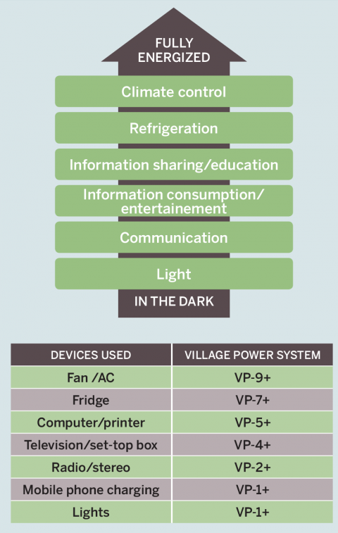 Village Power scaling rural electrification in Uganda