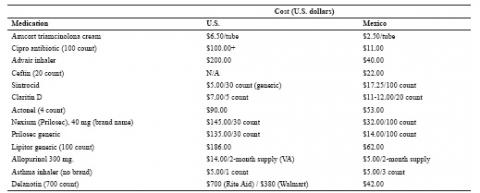 Table 2. Cost Comparison of Medications in the United States and Mexico