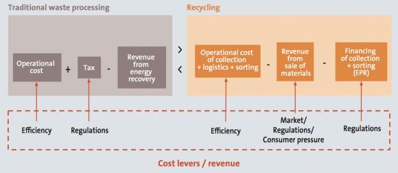 Plastics recycling worldwide: current overview and desirable