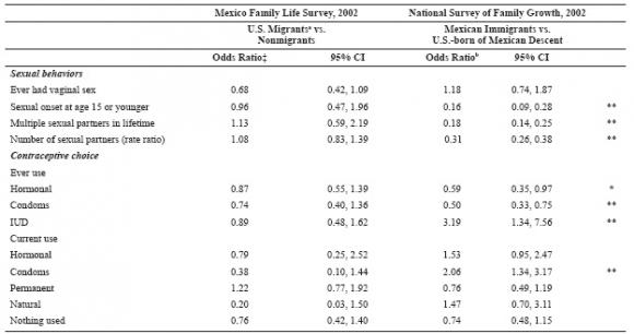dominance analysis logistic regression pdf