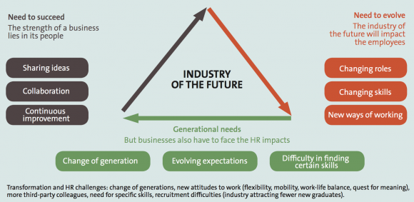 Implications Of The Circular Economy And Digital Transition
