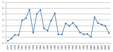 Figure 1. Share of the Agricultural Sector in Federal Capital Budget (%) 1977-2005.