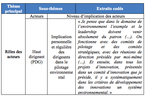 L articulation des usages diagnostique et interactif d un - Grille d entretien semi directif exemple ...