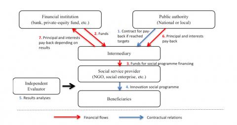 Social Impact Bonds: A New Public Management Perspective