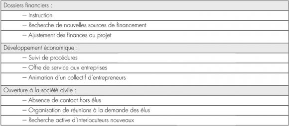 Exemple de CV agent de developpement local