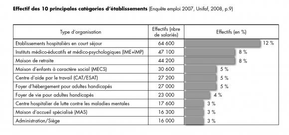 Politique Et Management De La Vae Dans Le Travail Social Le