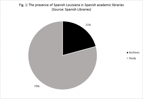 Fig. 1: The presence of Spanish Louisiana in Spanish academic libraries.