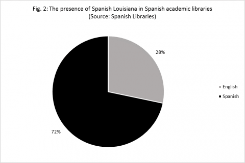Fig. 2: The presence of Spanish Louisiana in Spanish academic libraries.