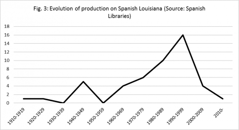 Fig. 3 : Evolution of production on Spanish Louisiana