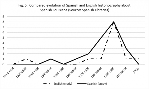 Fig. 5: Compared evolution of Spanish and English historiography about Spanish Louisiana (distinction studies/archives)