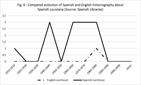 Fig. 6: Compared evolution of Spanish and English historiography about Spanish Louisiana (distinction studies/archives)