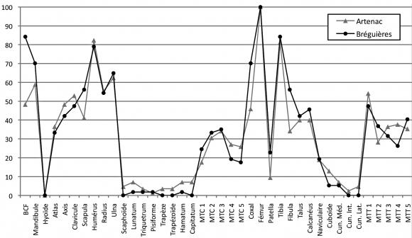 Vitesse de datation démographique Dating Service Nouvelle-Orléans