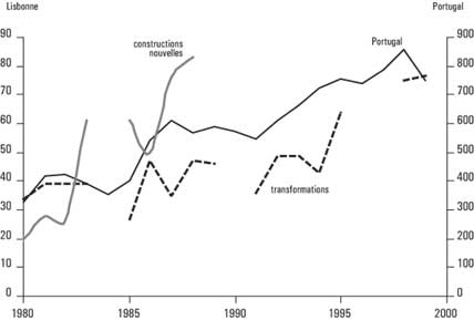 Figure 5: New construction of commercial buildings in Portugal 1981-2001 (full-drawn line; right scale). New construction (dotted line; left side scale) and transformation (broken line; left scale) of commercial buildings in Lisbon 1981-96.