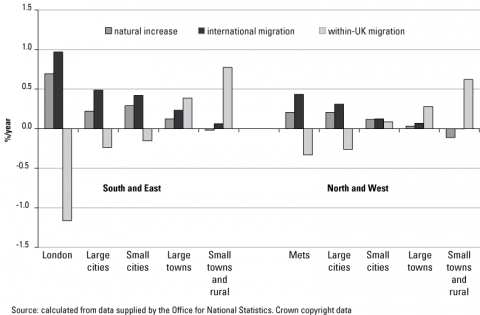 Figure 2. Annual average rate of population change due to natural change, international migration and within-UK migration, 2001-2006: 10 region/size groups
