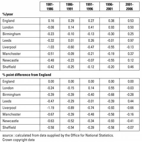 Table 3. Population change, 1981-1986 to 2001-2006: England, London and the Mets