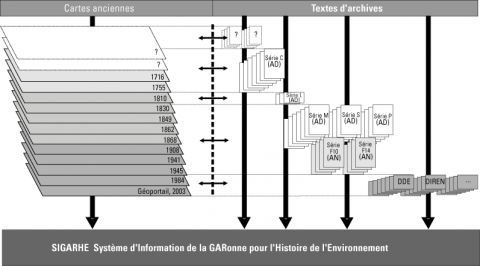 Figure 2 : Les sources disponibles aux archives