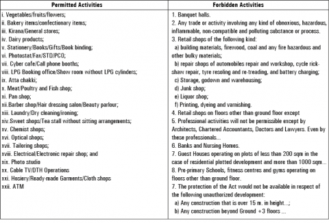 Table : Extract of SCI forbidden and approved activities for Delhi's residential colonies7